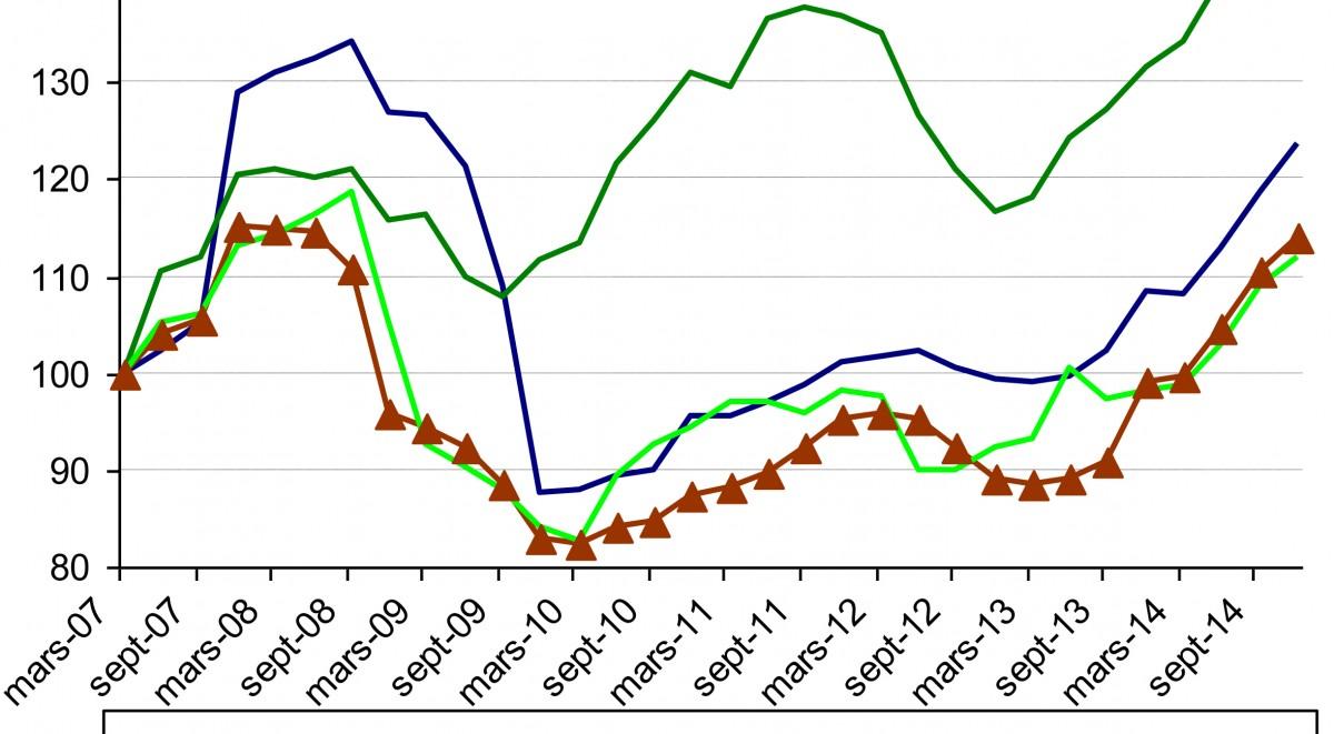 Analyse des prix unitaire moyen des bois vendus sur pied observatoire conomique - Prix moyen d un stere de bois ...