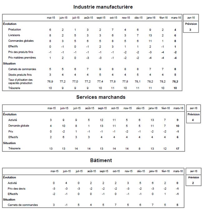 csm_conjoncture-industrie-services-batiment-mars-2016_2fc2bd8d8d
